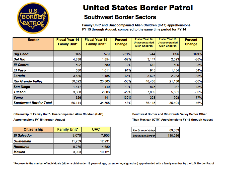 Illegal 'Obama Dreamers' Flooding the Border, Says U.S. Govt. Stats